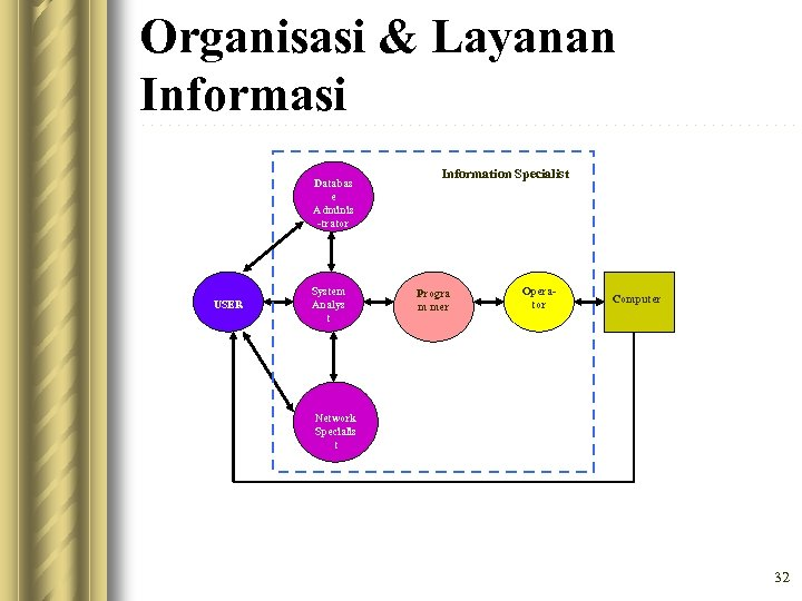 Organisasi & Layanan Informasi Databas e Adminis -trator USER System Analys t Information Specialist