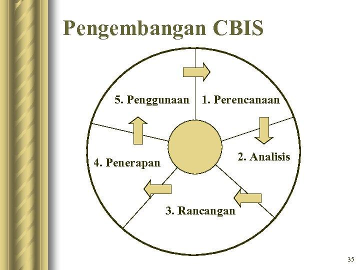 Pengembangan CBIS 5. Penggunaan 1. Perencanaan 2. Analisis 4. Penerapan 3. Rancangan 35