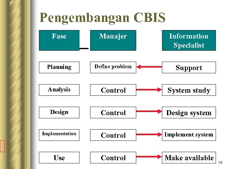 Pengembangan CBIS Fase Manajer Information Specialist Planning Define problem Support Analysis Control System study