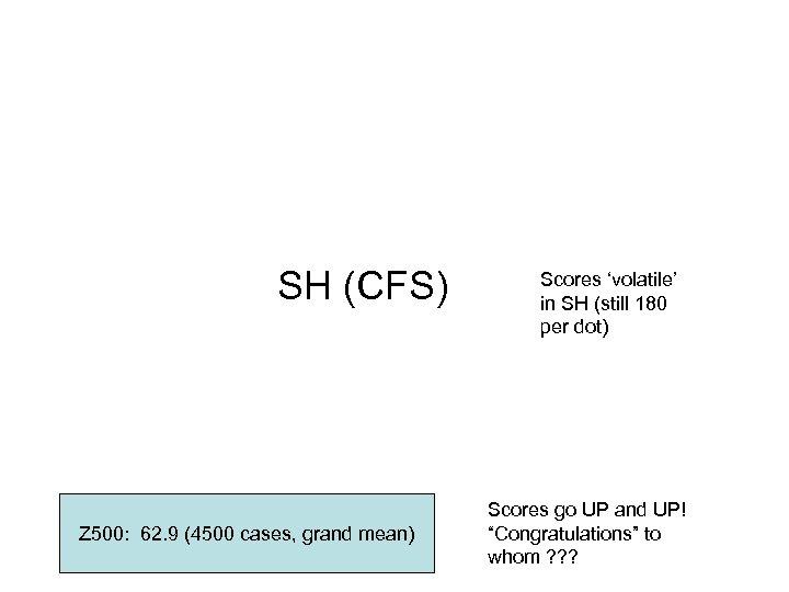 SH (CFS) Z 500: 62. 9 (4500 cases, grand mean) Scores 'volatile' in SH