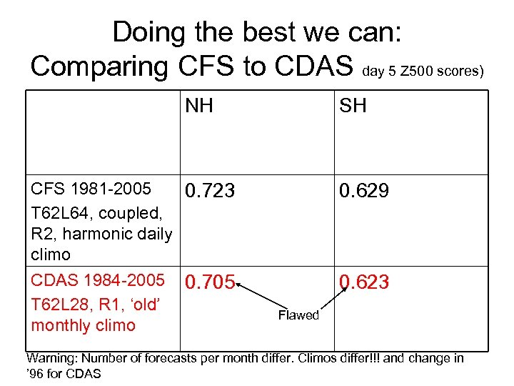 Doing the best we can: Comparing CFS to CDAS day 5 Z 500 scores)