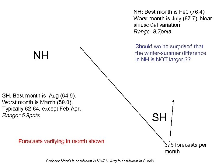 NH: Best month is Feb (76. 4), Worst month is July (67. 7). Near