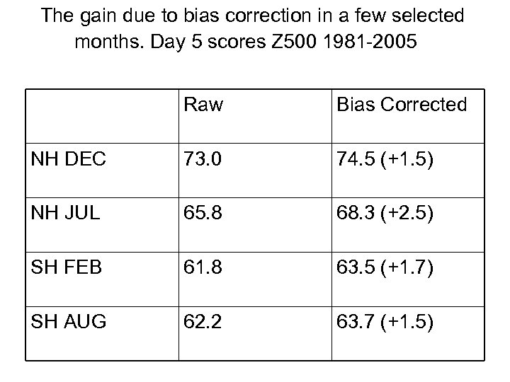 The gain due to bias correction in a few selected months. Day 5 scores