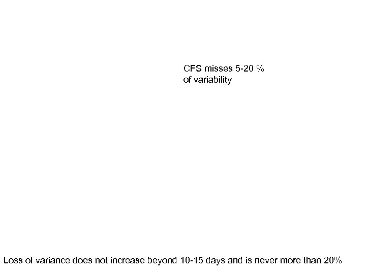 CFS misses 5 -20 % of variability Loss of variance does not increase beyond