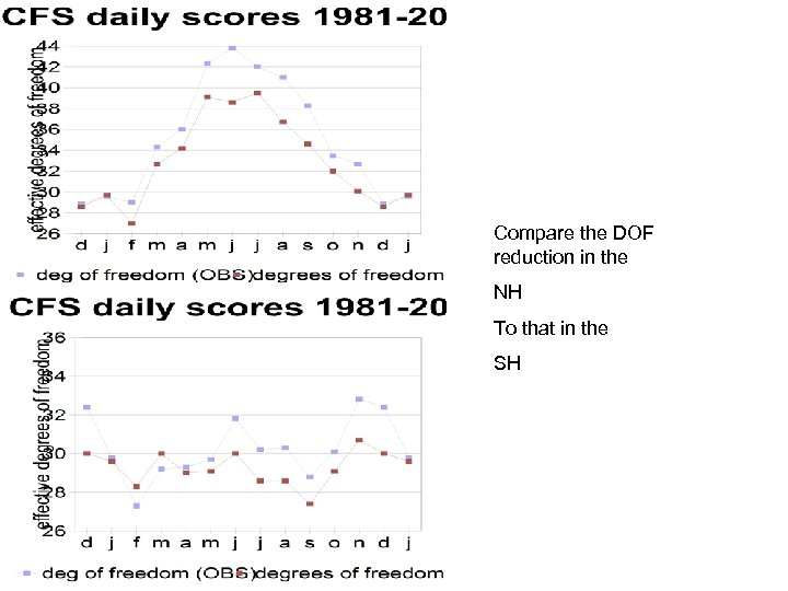 Compare the DOF reduction in the NH To that in the SH