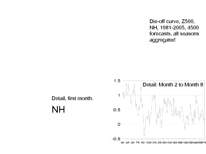 Die-off curve, Z 500, NH, 1981 -2005, 4500 forecasts, all seasons aggregated Detail: Month