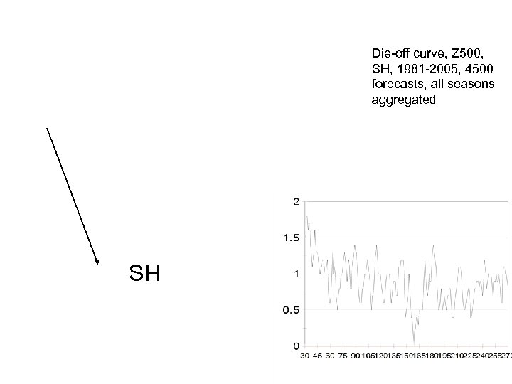 Die-off curve, Z 500, SH, 1981 -2005, 4500 forecasts, all seasons aggregated SH