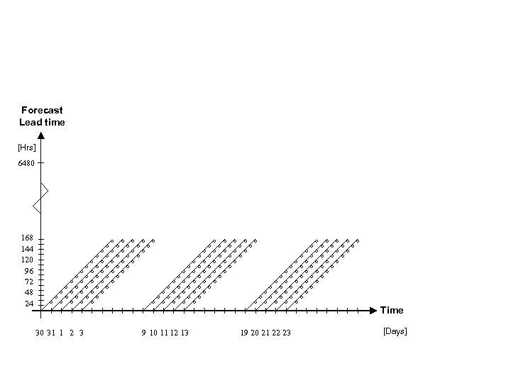 Forecast Lead time [Hrs] 6480 168 144 120 96 72 48 24 o o