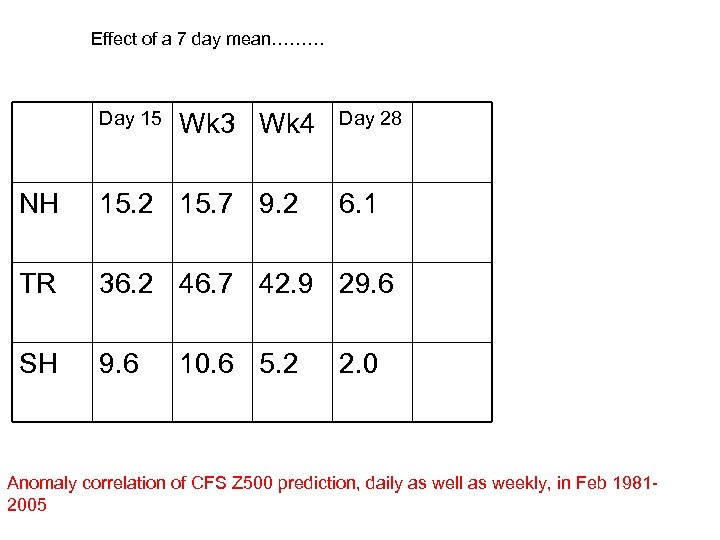 Effect of a 7 day mean……… Day 15 Wk 3 Wk 4 Day 28