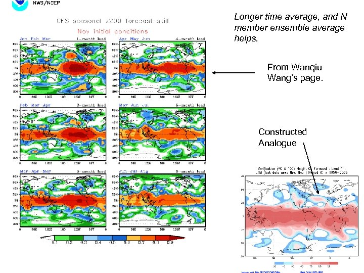 Longer time average, and N member ensemble average helps. From Wanqiu Wang's page. Constructed