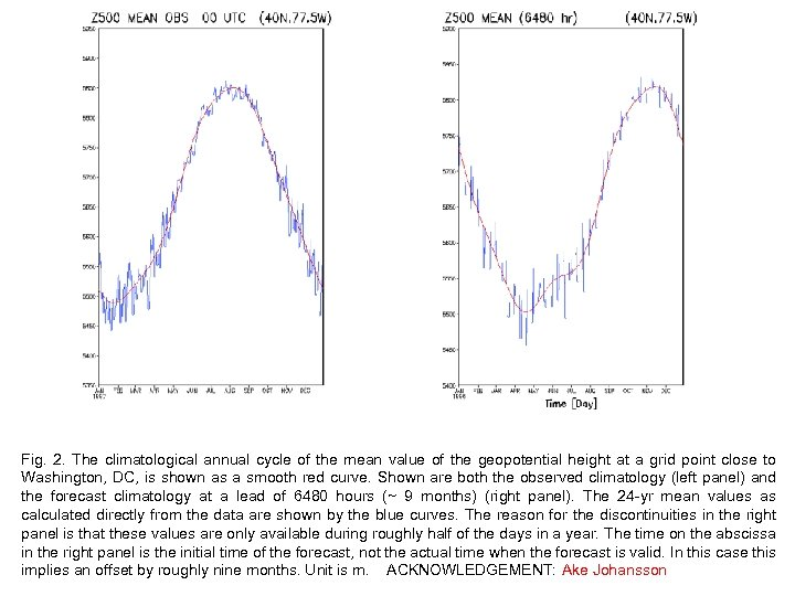 Fig. 2. The climatological annual cycle of the mean value of the geopotential height