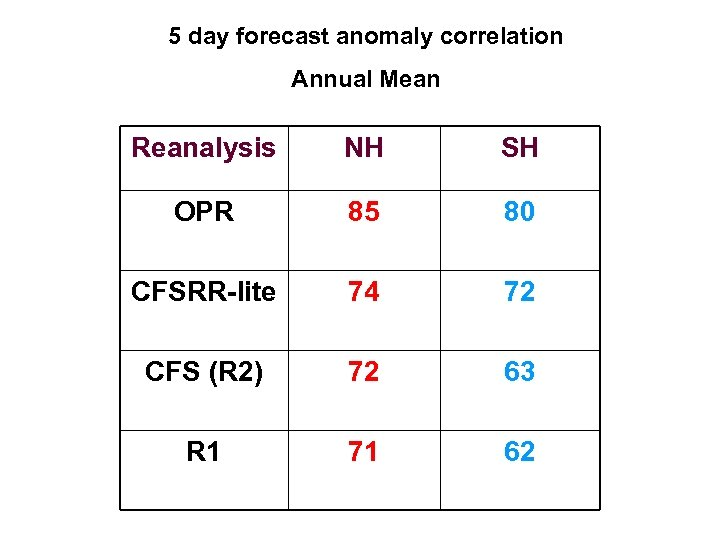 5 day forecast anomaly correlation Annual Mean Reanalysis NH SH OPR 85 80 CFSRR-lite