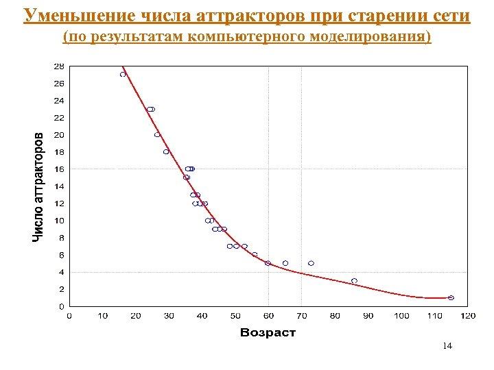 Уменьшение числа аттракторов при старении сети (по результатам компьютерного моделирования) 14