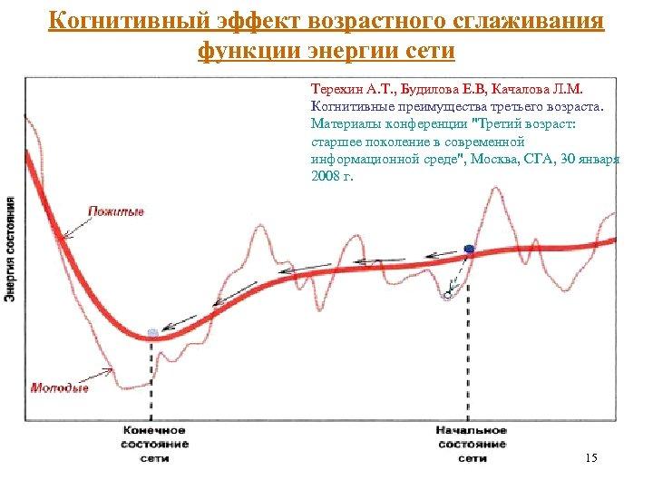 Когнитивный эффект возрастного сглаживания функции энергии сети Терехин А. Т. , Будилова Е. В,