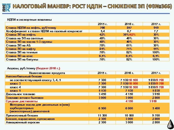 НДПИ и экспортные пошлины Ставка НДПИ на нефть, руб/тонну Коэффициент к ставке НДПИ на