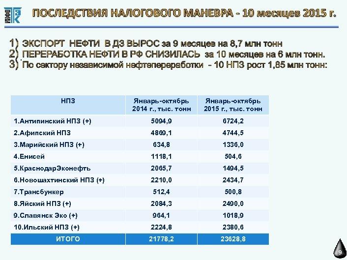 . НПЗ Январь-октябрь 2014 г. , тыс. тонн Январь-октябрь 2015 г. , тыс. тонн