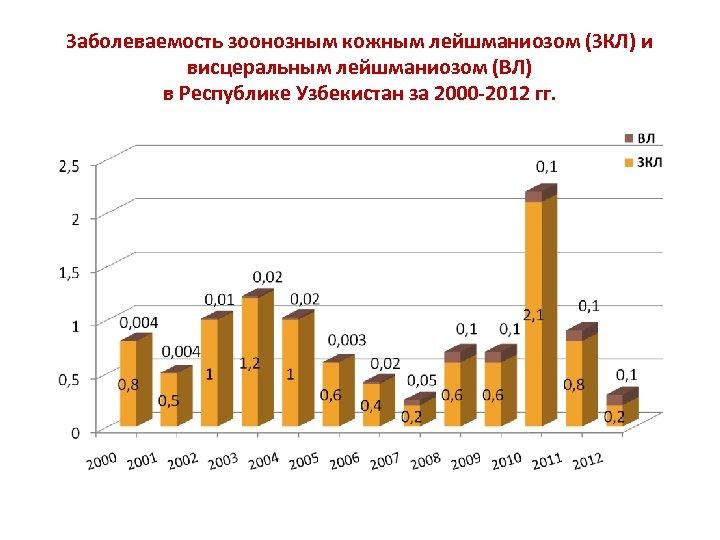 Заболеваемость зоонозным кожным лейшманиозом (ЗКЛ) и висцеральным лейшманиозом (ВЛ) в Республике Узбекистан за 2000