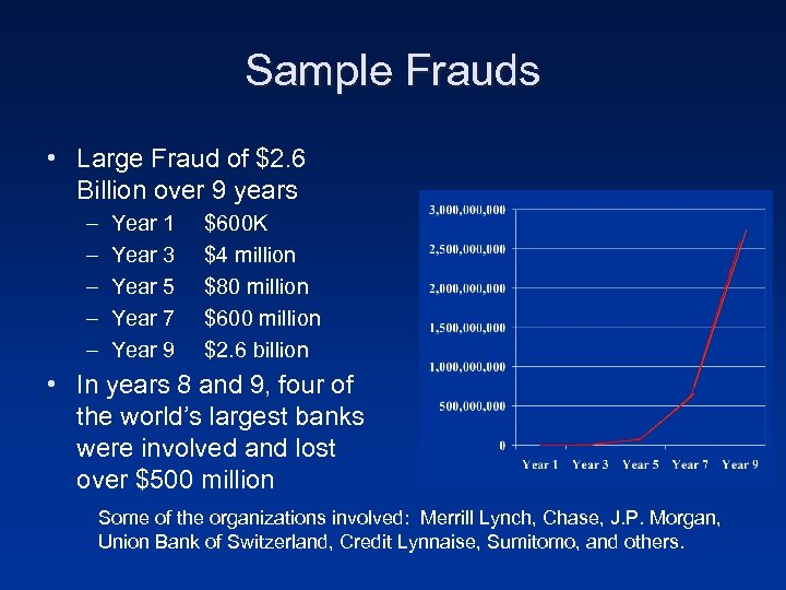 Sample Frauds • Large Fraud of $2. 6 Billion over 9 years – –