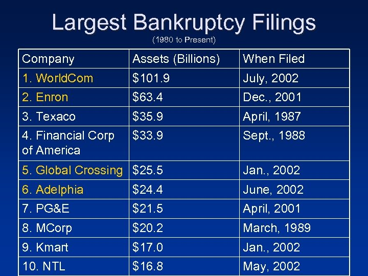 Largest Bankruptcy Filings (1980 to Present) Company Assets (Billions) When Filed 1. World. Com
