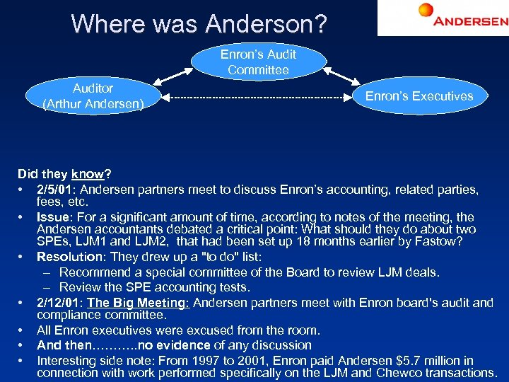 Where was Anderson? Enron's Audit Committee Auditor (Arthur Andersen) Enron's Executives Did they know?