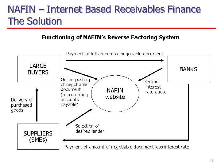 NAFIN – Internet Based Receivables Finance The Solution Functioning of NAFIN's Reverse Factoring System