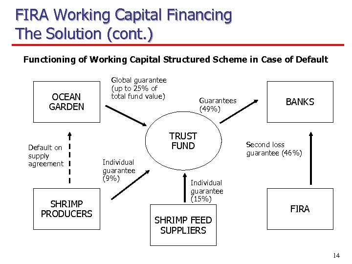 FIRA Working Capital Financing The Solution (cont. ) Functioning of Working Capital Structured Scheme
