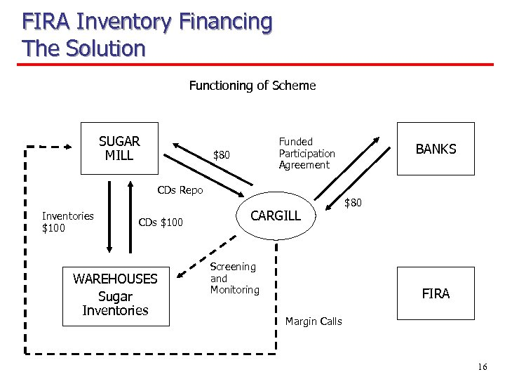 FIRA Inventory Financing The Solution Functioning of Scheme SUGAR MILL Funded Participation Agreement $80