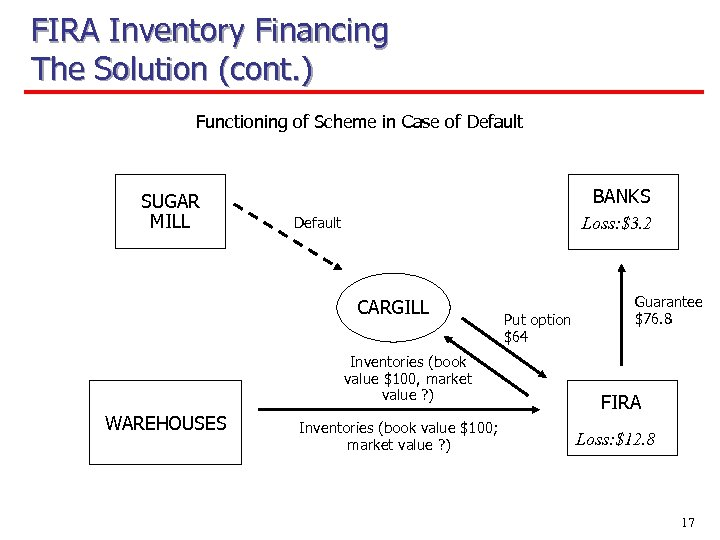 FIRA Inventory Financing The Solution (cont. ) Functioning of Scheme in Case of Default