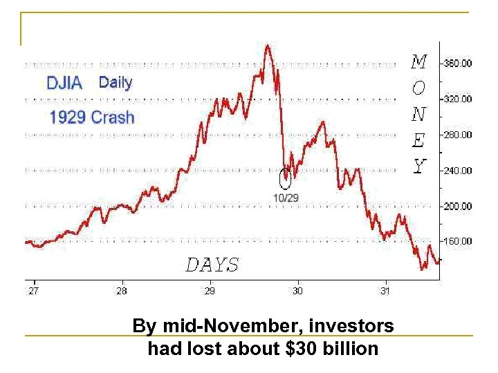By mid-November, investors had lost about $30 billion