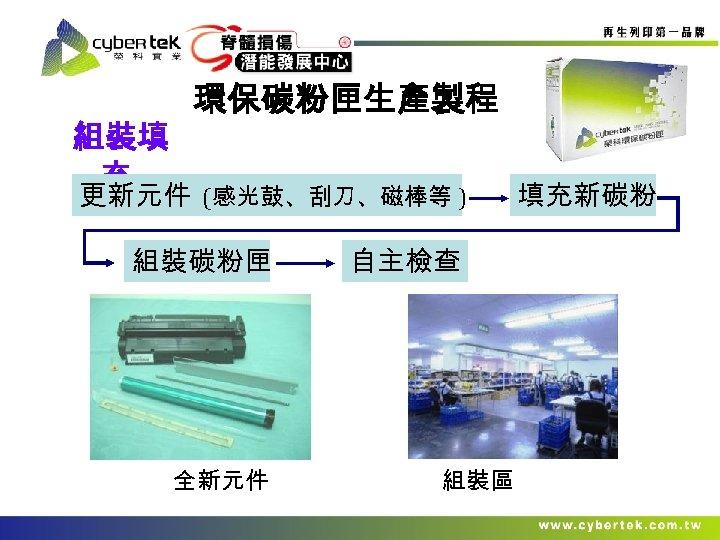 組裝填 充 環保碳粉匣生產製程 更新元件 (感光鼓、刮刀、磁棒等 ) 組裝碳粉匣 全新元件 自主檢查 組裝區 填充新碳粉