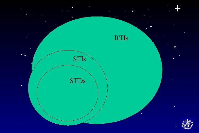 RTIs STDs