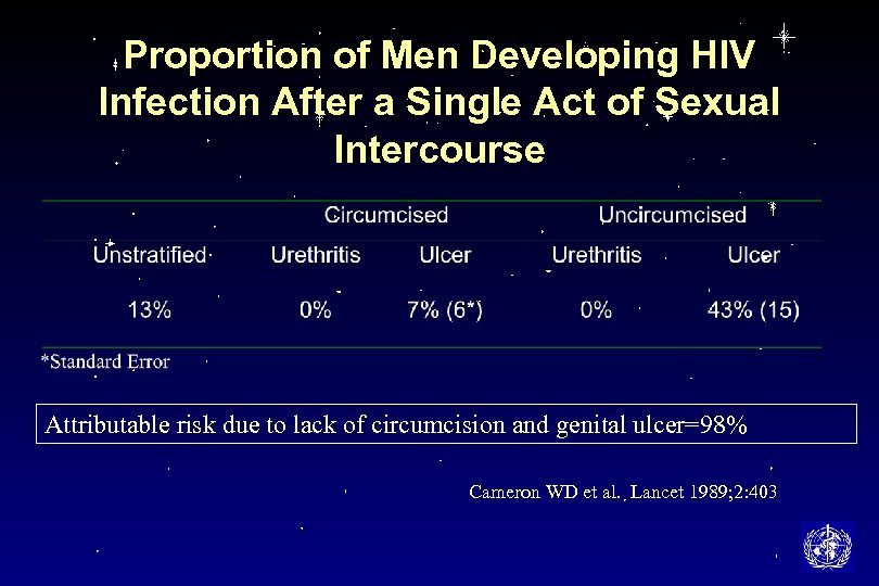 Proportion of Men Developing HIV Infection After a Single Act of Sexual Intercourse Attributable