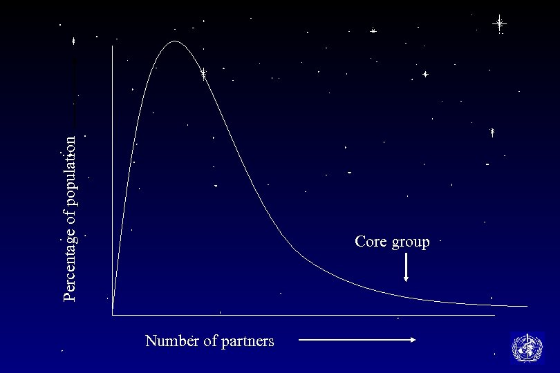 Percentage of population Core group Number of partners