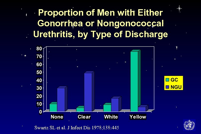 Proportion of Men with Either Gonorrhea or Nongonococcal Urethritis, by Type of Discharge Swartz