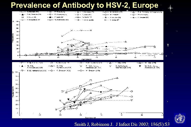 Prevalence of Antibody to HSV-2, Europe Smith J, Robinson J. J Infect Dis 2002;