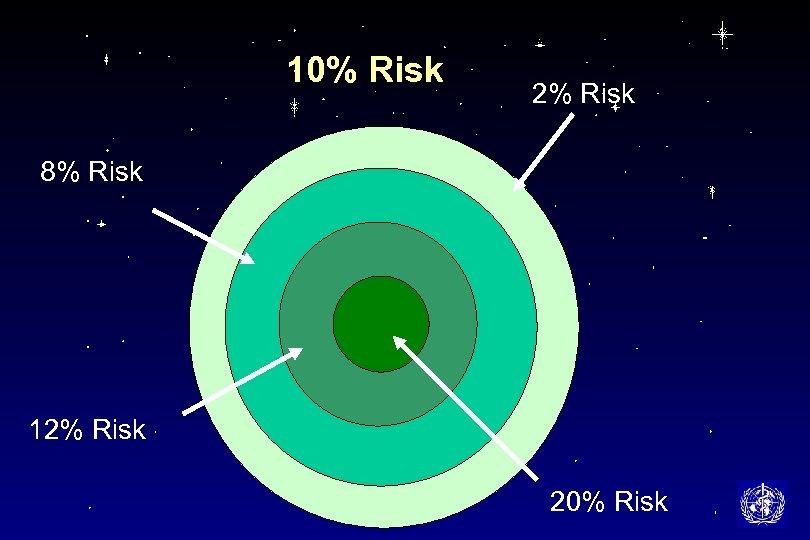 10% Risk 2% Risk 8% Risk 12% Risk 20% Risk