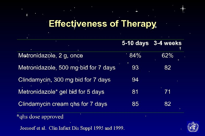 Effectiveness of Therapy Joesoef et al. Clin Infect Dis Suppl 1995 and 1999.
