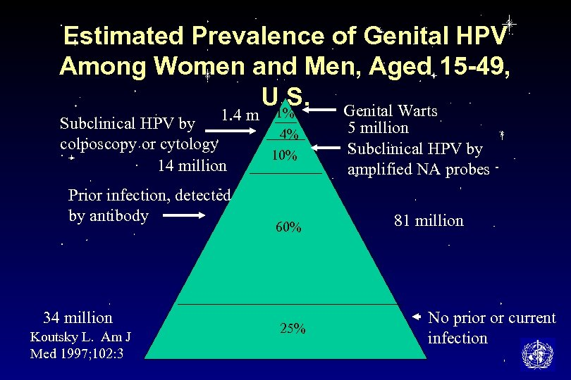 Estimated Prevalence of Genital HPV Among Women and Men, Aged 15 -49, U. S.