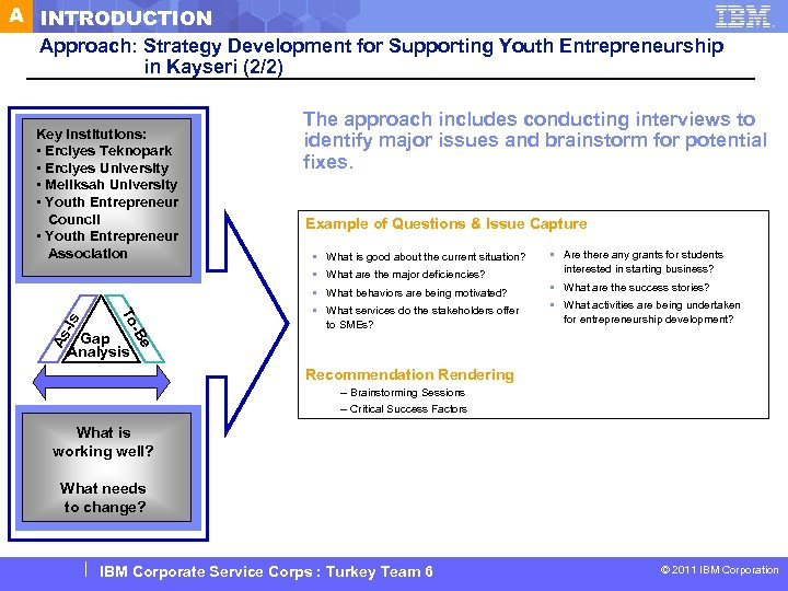 A INTRODUCTION Approach: Strategy Development for Supporting Youth Entrepreneurship in Kayseri (2/2) Key Institutions: