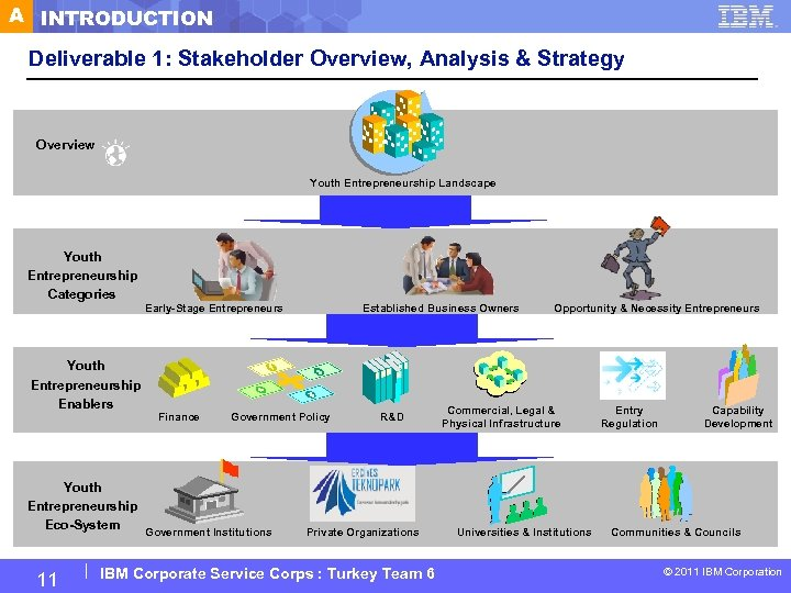 A INTRODUCTION Deliverable 1: Stakeholder Overview, Analysis & Strategy Overview Youth Entrepreneurship Landscape Youth