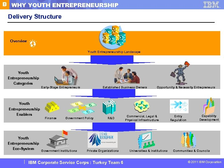 B WHY YOUTH ENTREPRENEURSHIP Delivery Structure Overview Youth Entrepreneurship Landscape Youth Entrepreneurship Categories Youth
