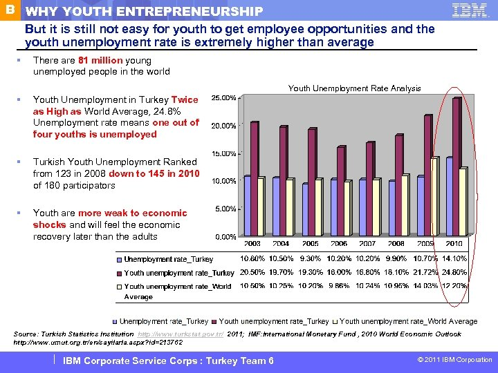 B WHY YOUTH ENTREPRENEURSHIP But it is still not easy for youth to get