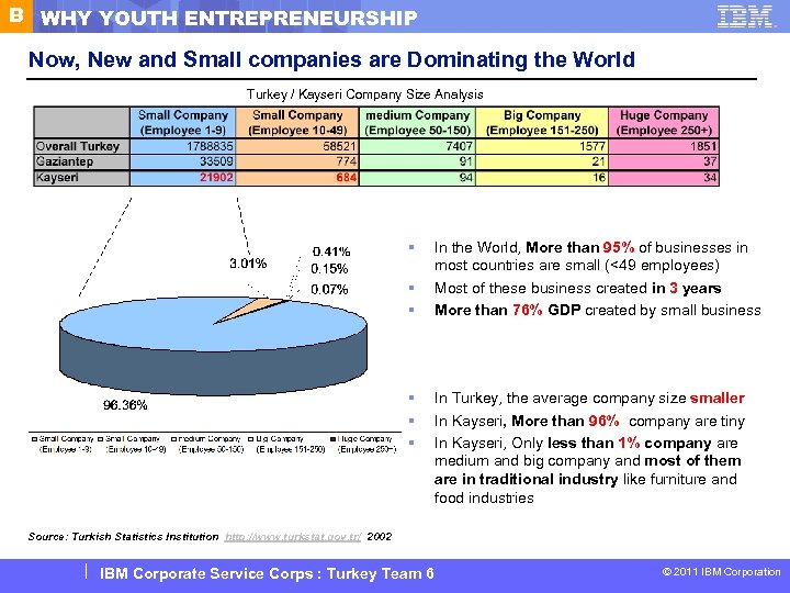 B WHY YOUTH ENTREPRENEURSHIP Now, New and Small companies are Dominating the World Turkey