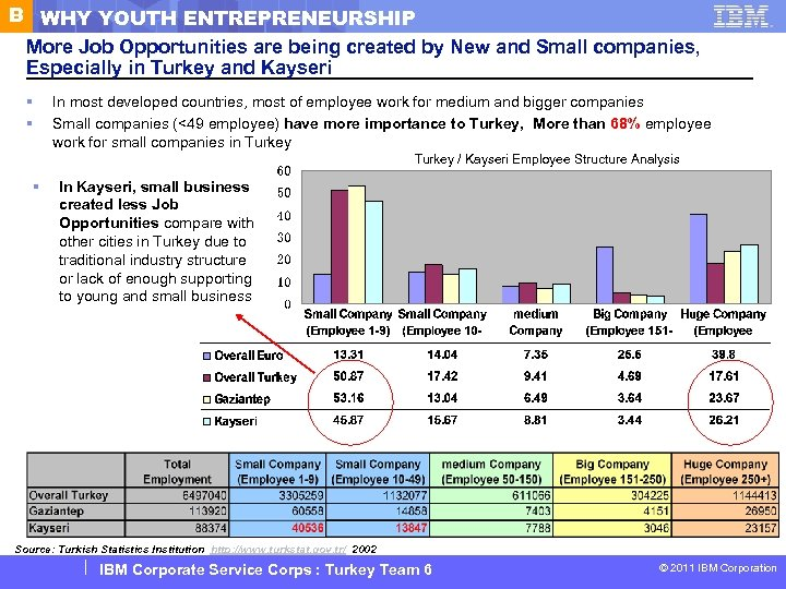 B WHY YOUTH ENTREPRENEURSHIP More Job Opportunities are being created by New and Small