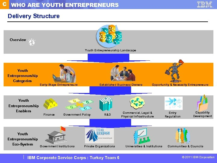C WHO ARE YOUTH ENTREPRENEURS Delivery Structure Overview Youth Entrepreneurship Landscape Youth Entrepreneurship Categories