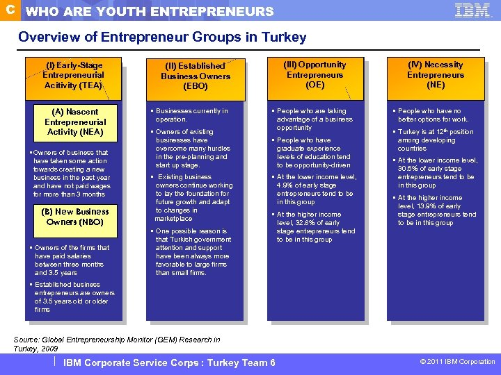 C WHO ARE YOUTH ENTREPRENEURS Overview of Entrepreneur Groups in Turkey (I) Early-Stage Entrepreneurial