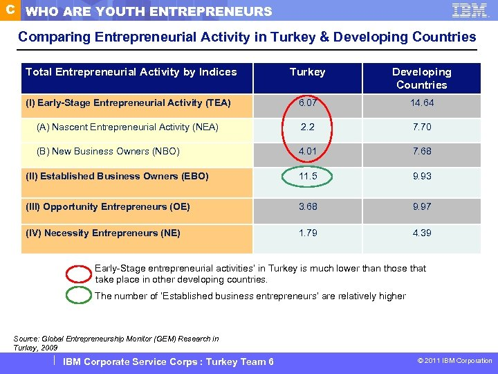C WHO ARE YOUTH ENTREPRENEURS Comparing Entrepreneurial Activity in Turkey & Developing Countries Total