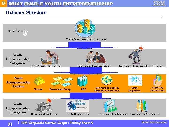 D WHAT ENABLE YOUTH ENTREPRENEURSHIP Delivery Structure Overview Youth Entrepreneurship Landscape Youth Entrepreneurship Categories