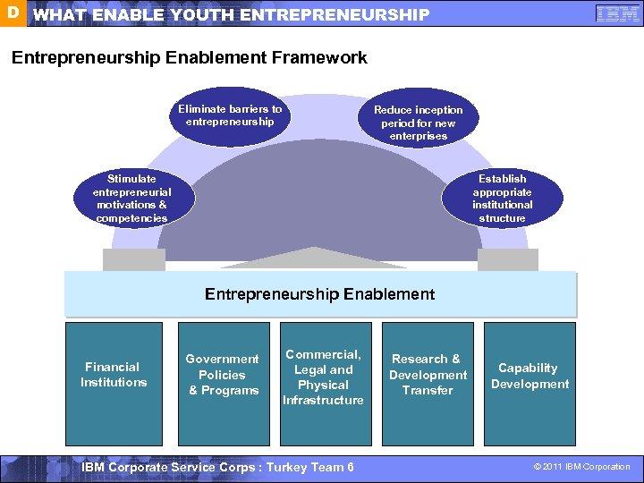 D WHAT ENABLE YOUTH ENTREPRENEURSHIP Entrepreneurship Enablement Framework Eliminate barriers to entrepreneurship Reduce inception