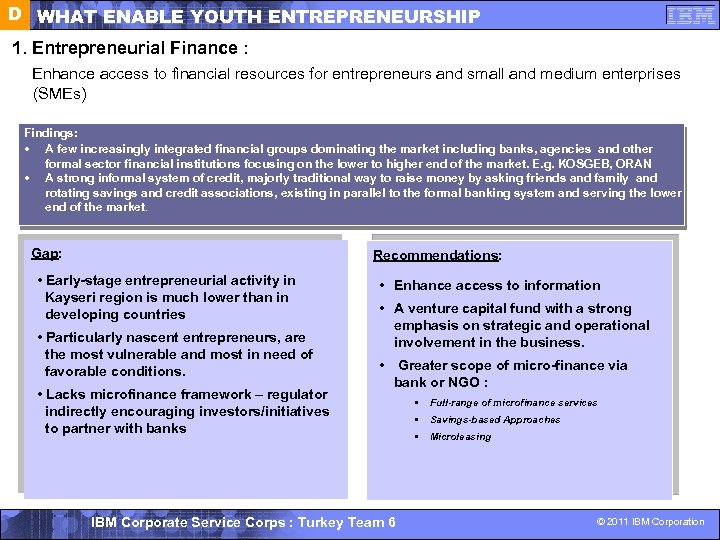 D WHAT ENABLE YOUTH ENTREPRENEURSHIP 1. Entrepreneurial Finance : Enhance access to financial resources